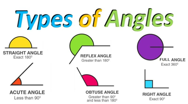 What Are Different Types of Angles in the World of Mathematics